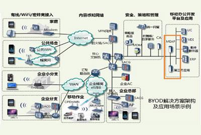 安全BYOD解决方案