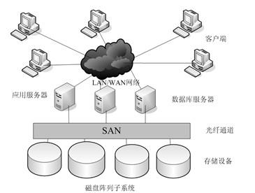 关于网络存储的方案
