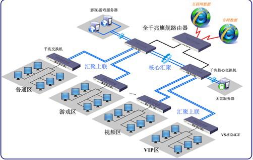 小企业上网行为管理路由器解决方案