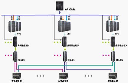 机房UPS配置和解决方案