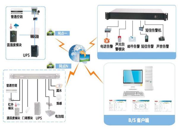 机房空调系统解决方案