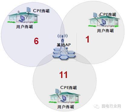 无线网络室外远距离覆盖的利器CPE解决方案